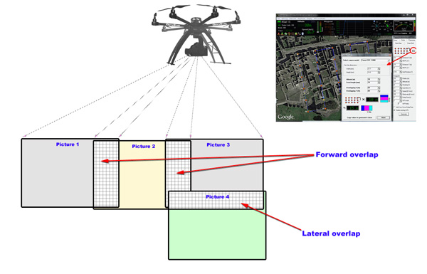 Automatic calculation of the image overlap - aerial photography